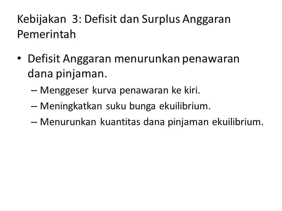 Kebijakan 3: Defisit dan Surplus Anggaran Pemerintah