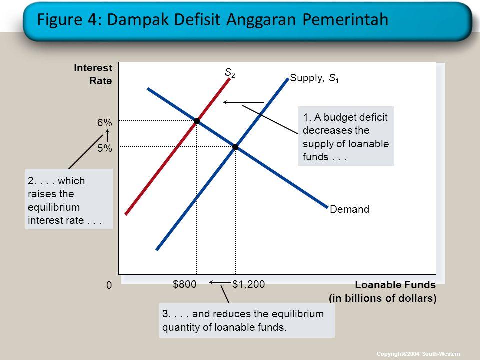 Figure 4: Dampak Defisit Anggaran Pemerintah