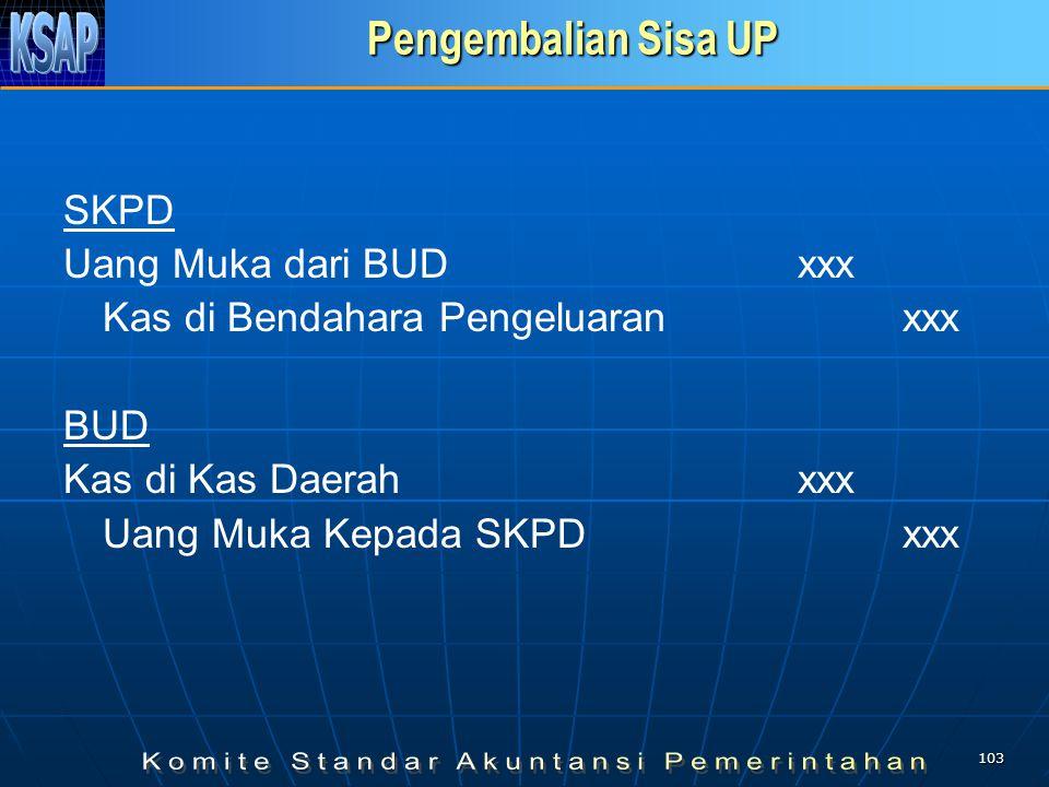 Pengembalian Sisa UP SKPD Uang Muka dari BUD xxx