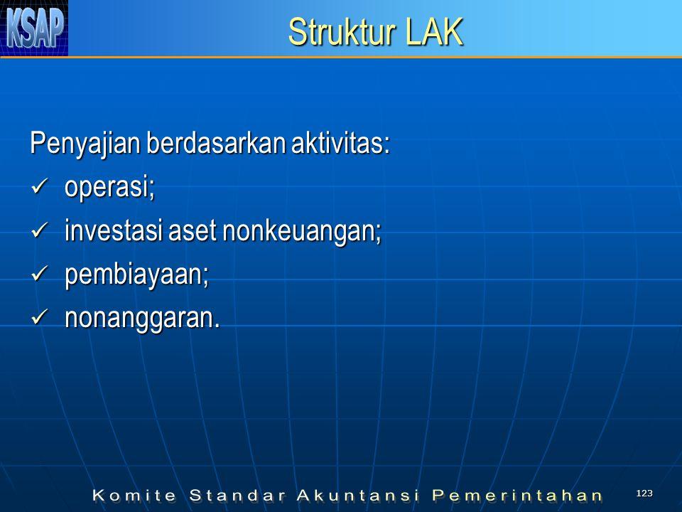 Struktur LAK Penyajian berdasarkan aktivitas: operasi;
