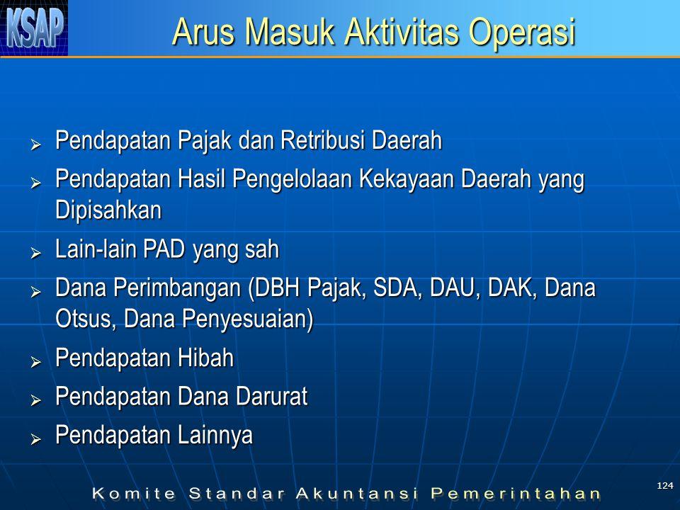Arus Masuk Aktivitas Operasi
