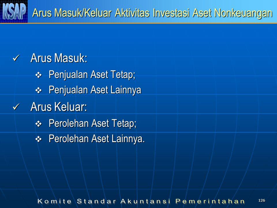 Arus Masuk/Keluar Aktivitas Investasi Aset Nonkeuangan