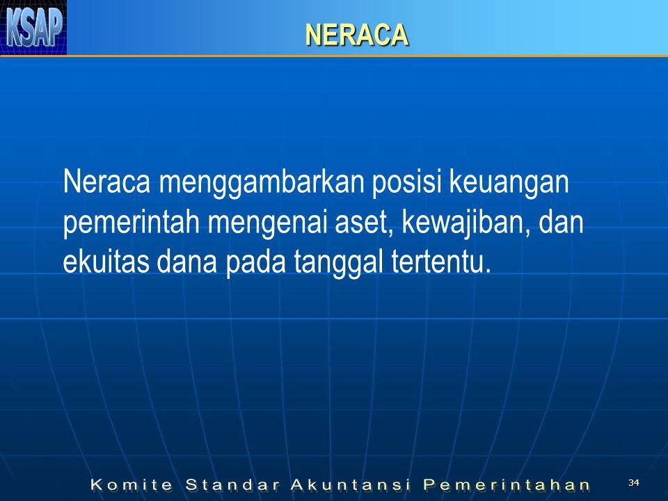 NERACA Neraca menggambarkan posisi keuangan pemerintah mengenai aset, kewajiban, dan ekuitas dana pada tanggal tertentu.