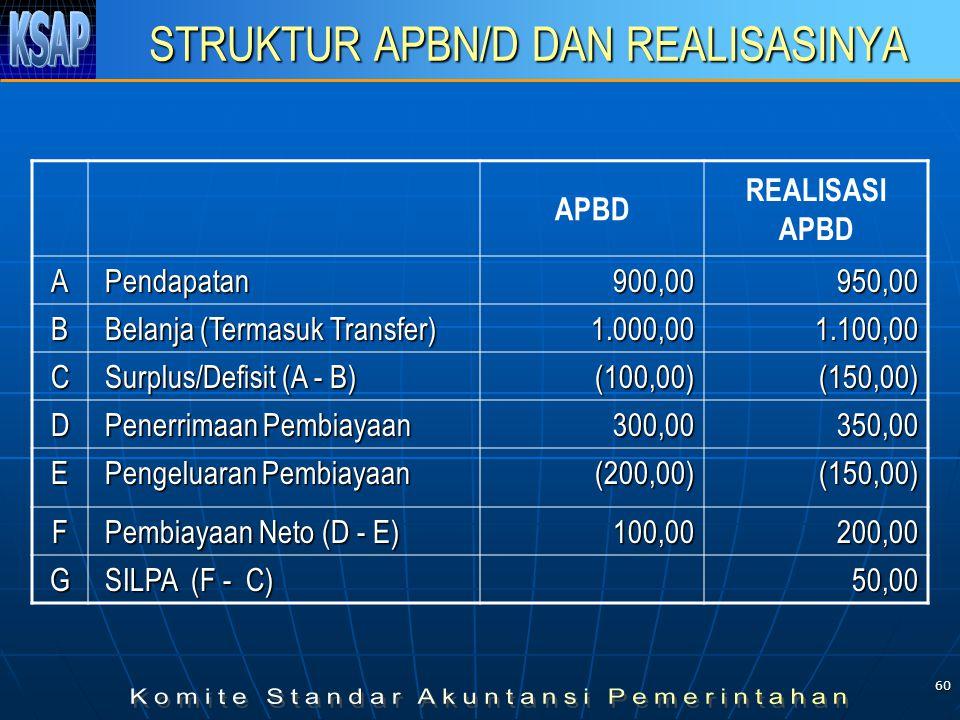 STRUKTUR APBN/D DAN REALISASINYA