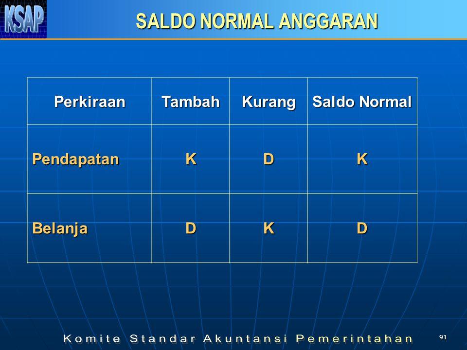 SALDO NORMAL ANGGARAN Perkiraan Tambah Kurang Saldo Normal Pendapatan