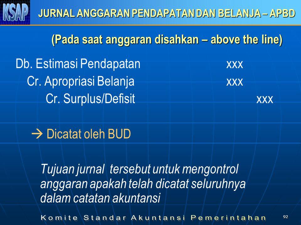 Db. Estimasi Pendapatan xxx Cr. Apropriasi Belanja xxx