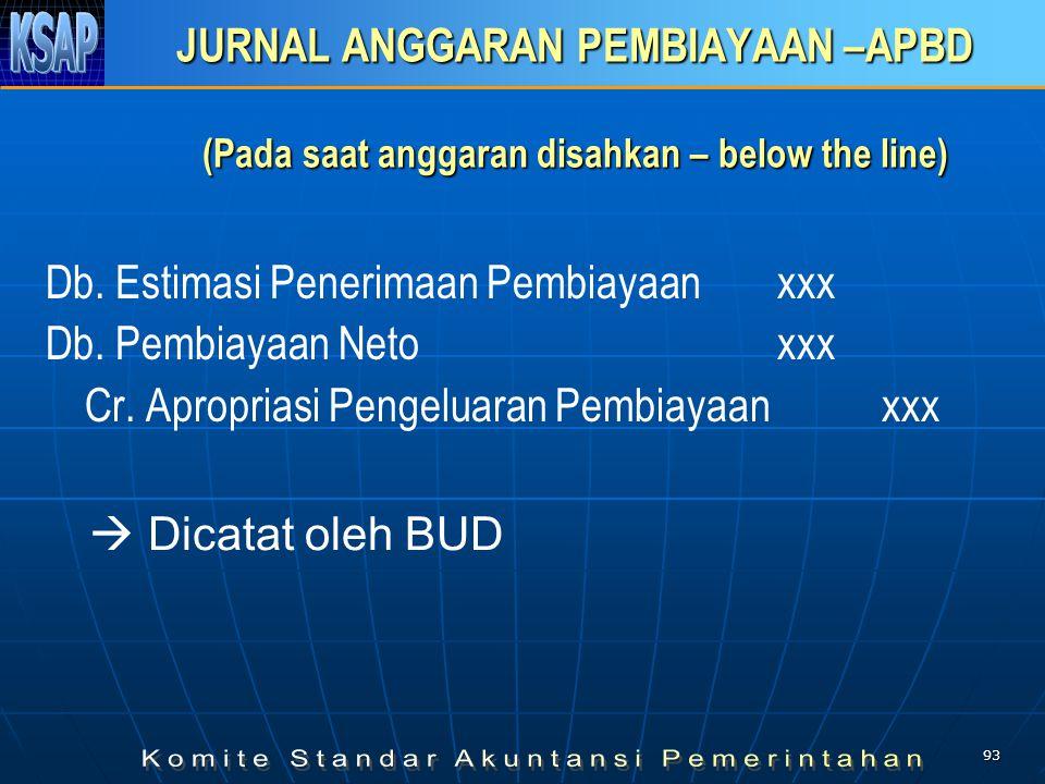 JURNAL ANGGARAN PEMBIAYAAN –APBD (Pada saat anggaran disahkan – below the line)