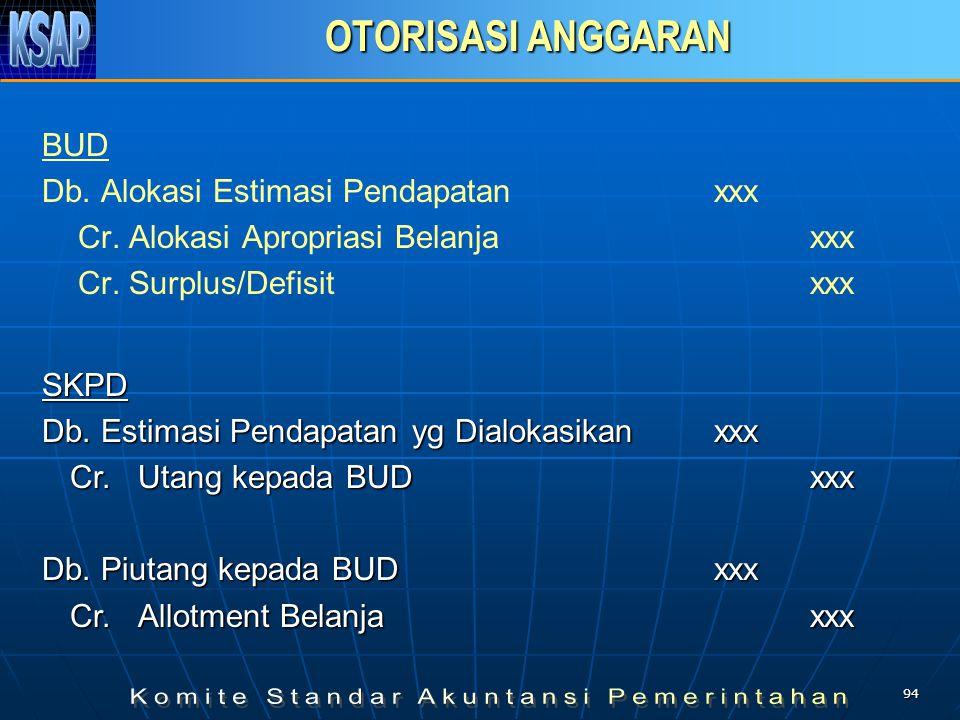 OTORISASI ANGGARAN BUD Db. Alokasi Estimasi Pendapatan xxx