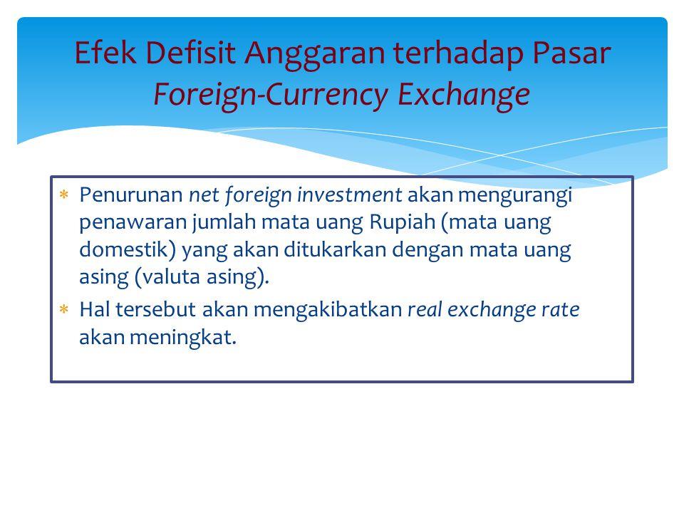 Efek Defisit Anggaran terhadap Pasar Foreign-Currency Exchange