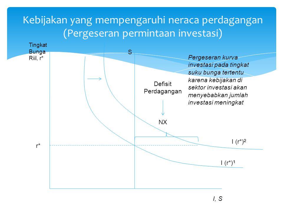 Kebijakan yang mempengaruhi neraca perdagangan (Pergeseran permintaan investasi)