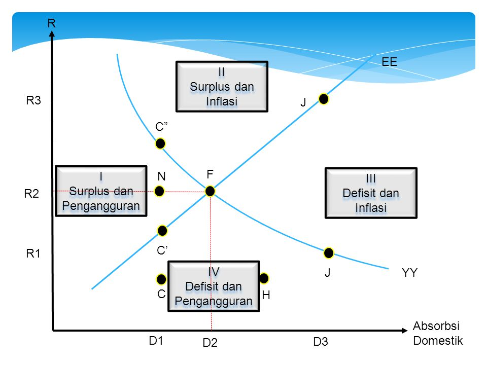 Surplus dan Pengangguran N F III Defisit dan Inflasi R2