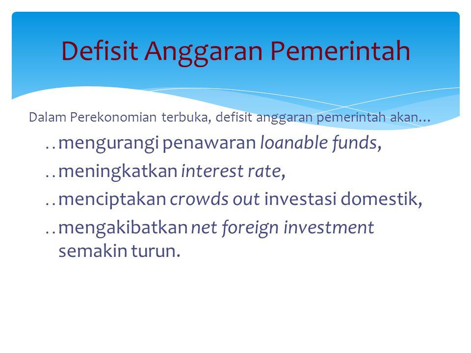 Defisit Anggaran Pemerintah