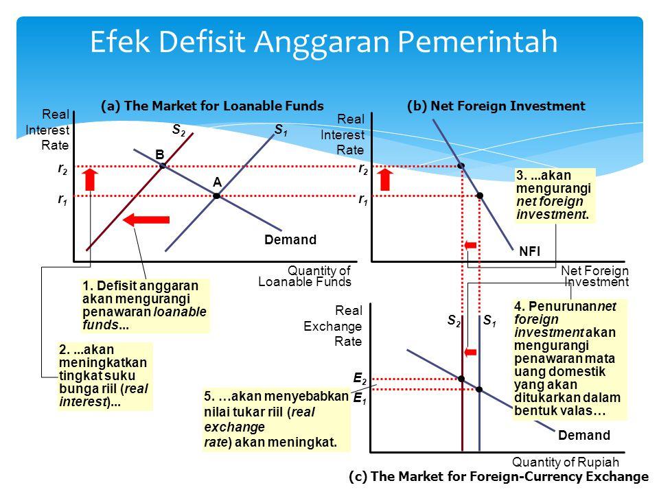 Efek Defisit Anggaran Pemerintah