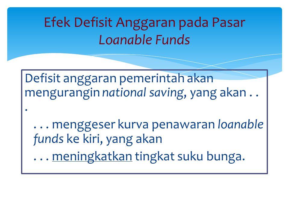 Efek Defisit Anggaran pada Pasar Loanable Funds