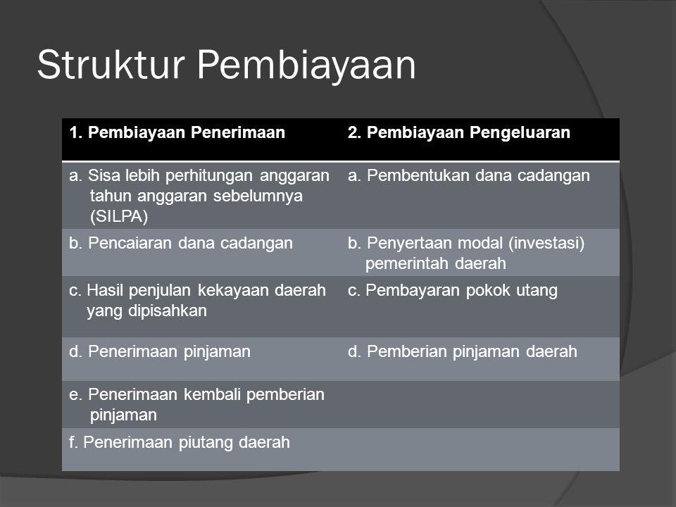 Struktur Pembiayaan 1. Pembiayaan Penerimaan 2. Pembiayaan Pengeluaran