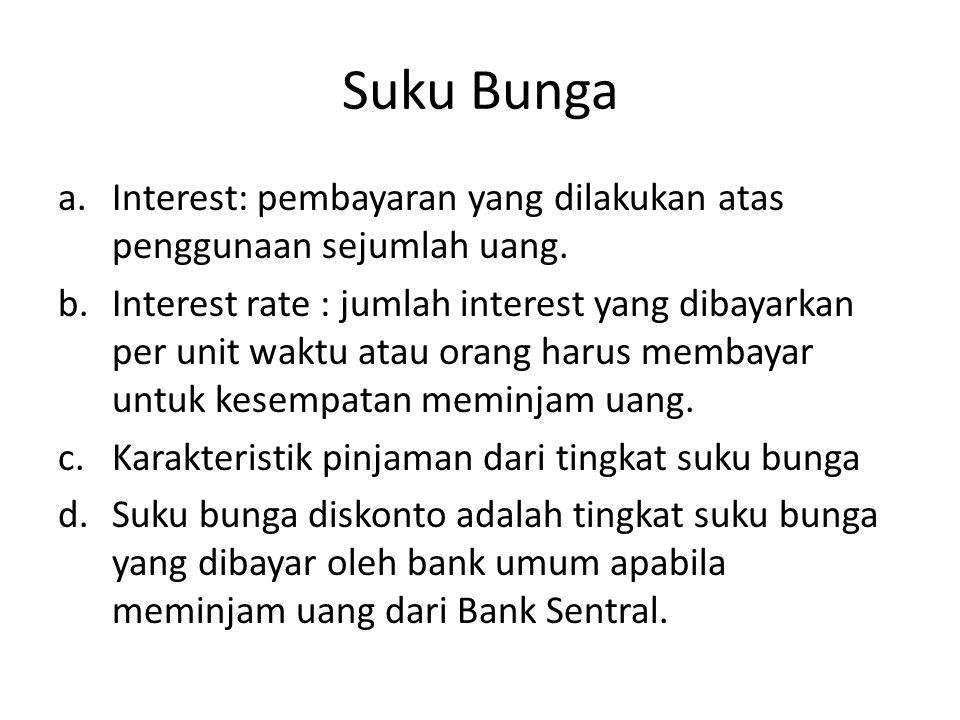 Suku Bunga Interest: pembayaran yang dilakukan atas penggunaan sejumlah uang.
