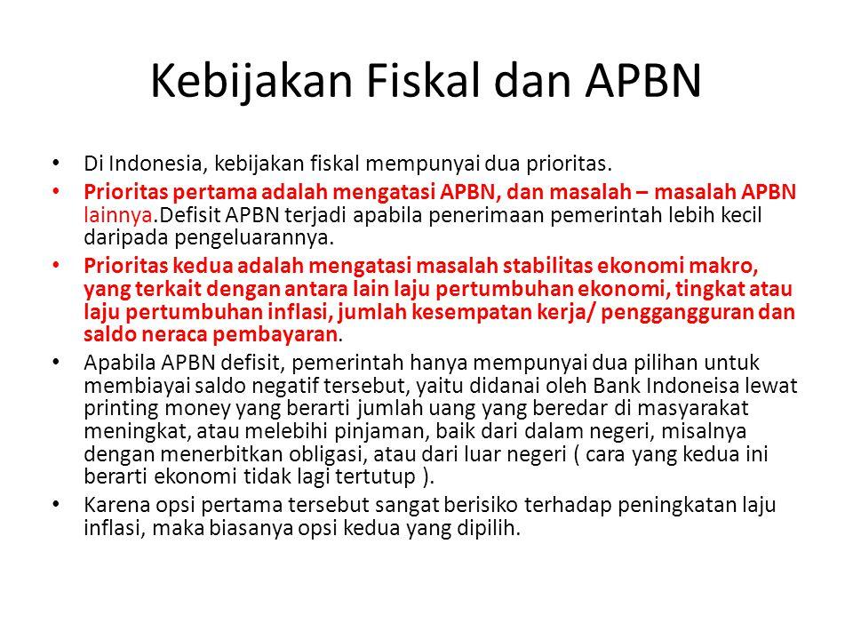 Kebijakan Fiskal dan APBN