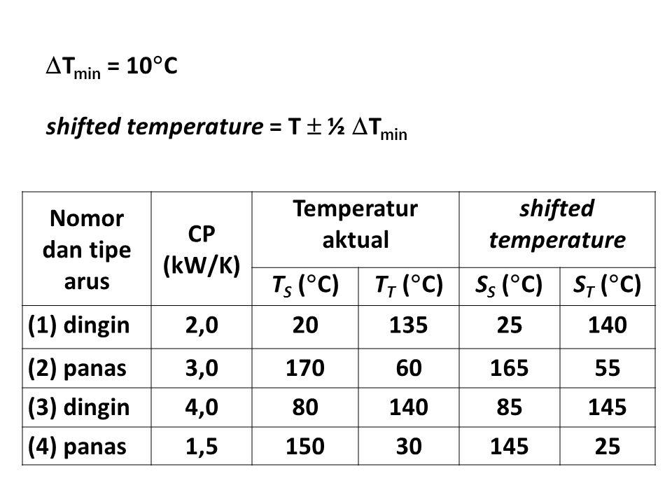 Tmin = 10C shifted temperature = T  ½ Tmin. Nomor dan tipe arus. CP (kW/K) Temperatur aktual.