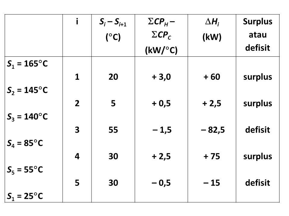 i Si – Si+1. (C) CPH – CPC. (kW/C) Hi. (kW) Surplus atau defisit. S1 = 165C. 1.