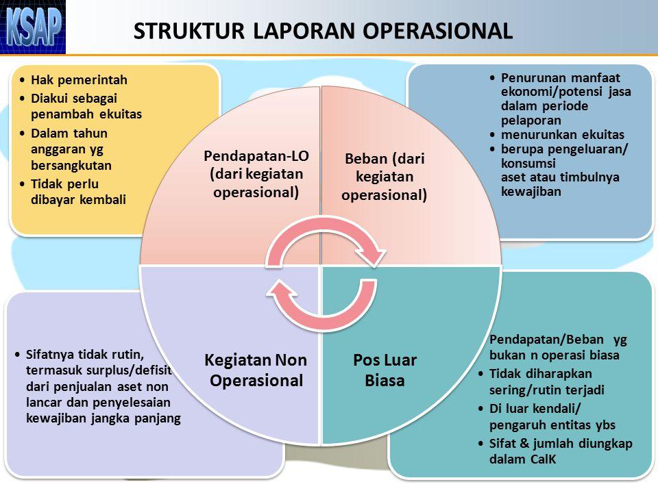 STRUKTUR LAPORAN OPERASIONAL