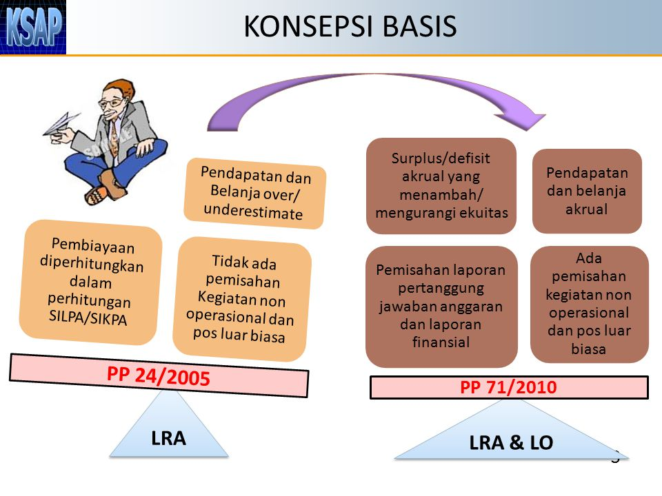 KONSEPSI BASIS PP 24/2005 LRA LRA & LO PP 71/2010