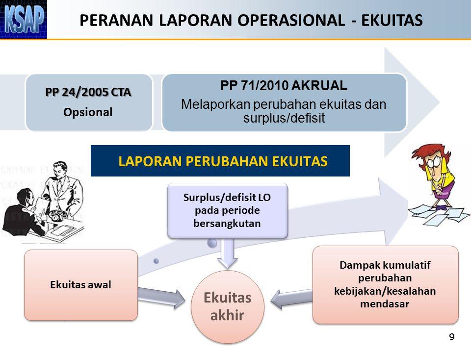 PERANAN LAPORAN OPERASIONAL - EKUITAS