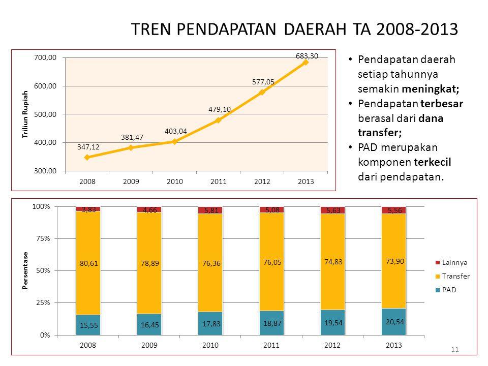 TREN PENDAPATAN DAERAH TA 2008-2013