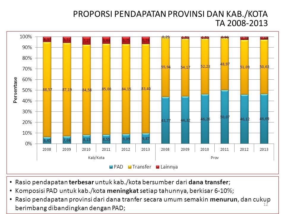 PROPORSI PENDAPATAN PROVINSI DAN KAB./KOTA TA 2008-2013