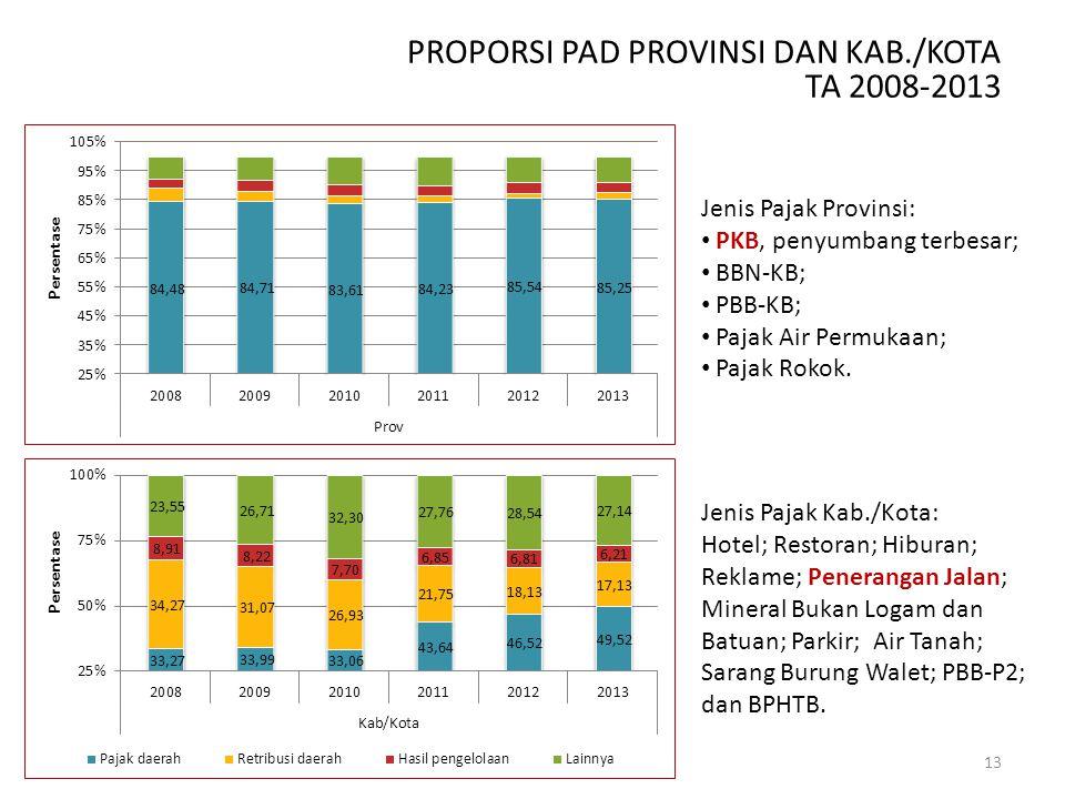 PROPORSI PAD PROVINSI DAN KAB./KOTA TA 2008-2013