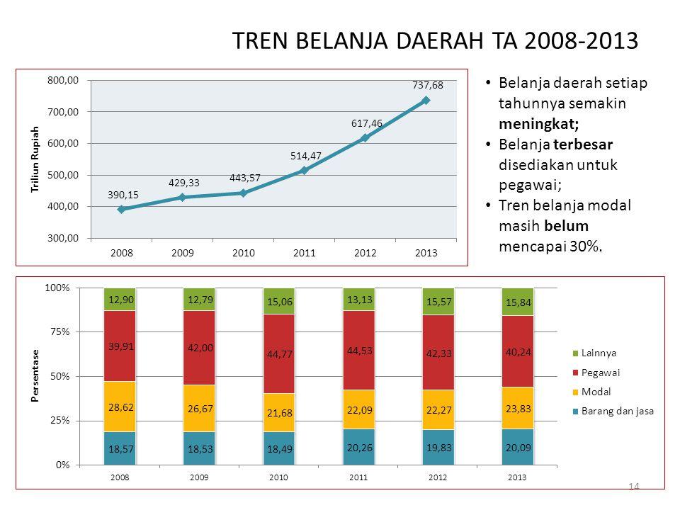 TREN BELANJA DAERAH TA 2008-2013