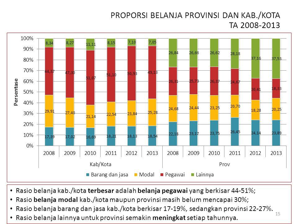 PROPORSI BELANJA PROVINSI DAN KAB./KOTA TA 2008-2013