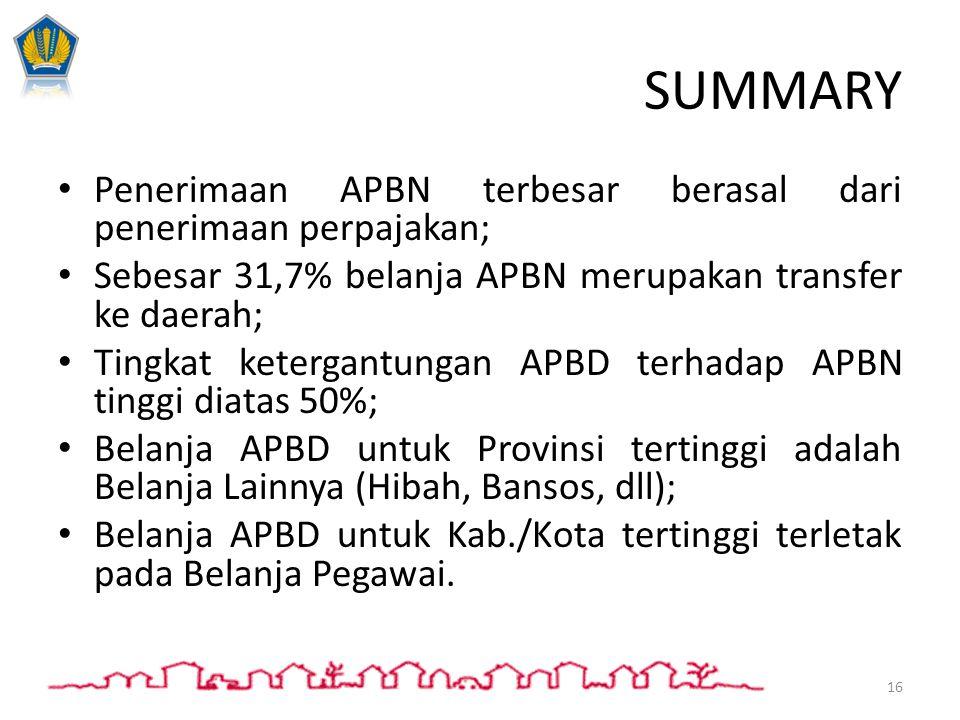 SUMMARY Penerimaan APBN terbesar berasal dari penerimaan perpajakan;