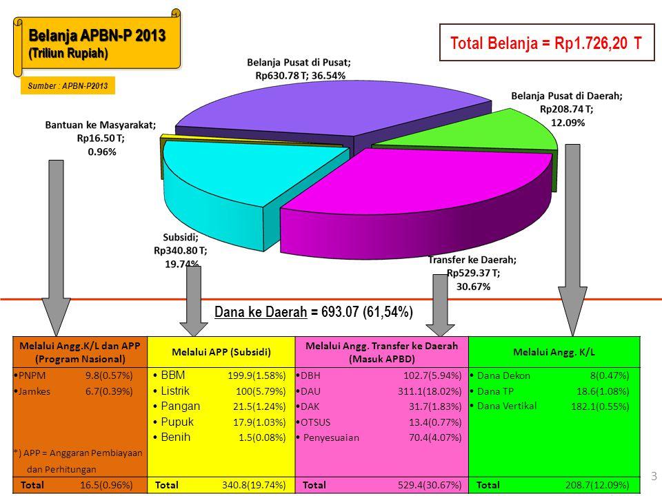 Total Belanja = Rp1.726,20 T Belanja APBN-P 2013