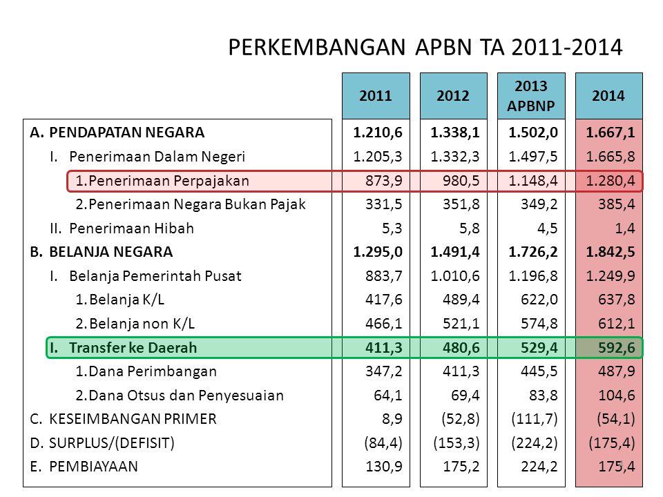 PERKEMBANGAN APBN TA 2011-2014 2011 2012 2013 APBNP 2014