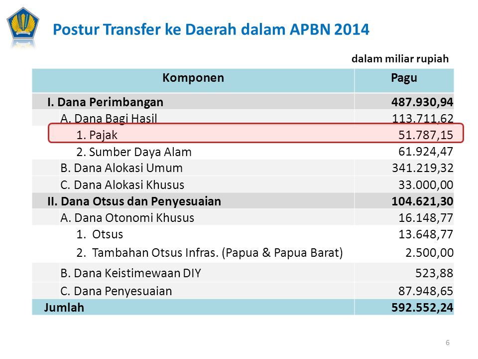 Postur Transfer ke Daerah dalam APBN 2014