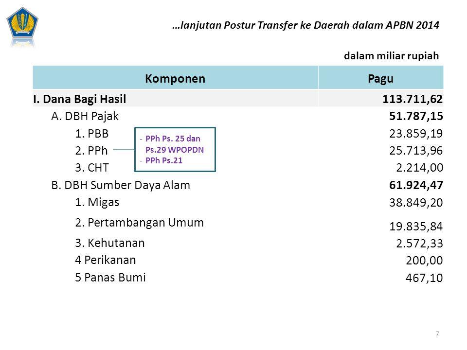 Komponen Pagu I. Dana Bagi Hasil 113.711,62 A. DBH Pajak 51.787,15