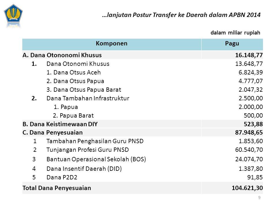 …lanjutan Postur Transfer ke Daerah dalam APBN 2014 Komponen Pagu