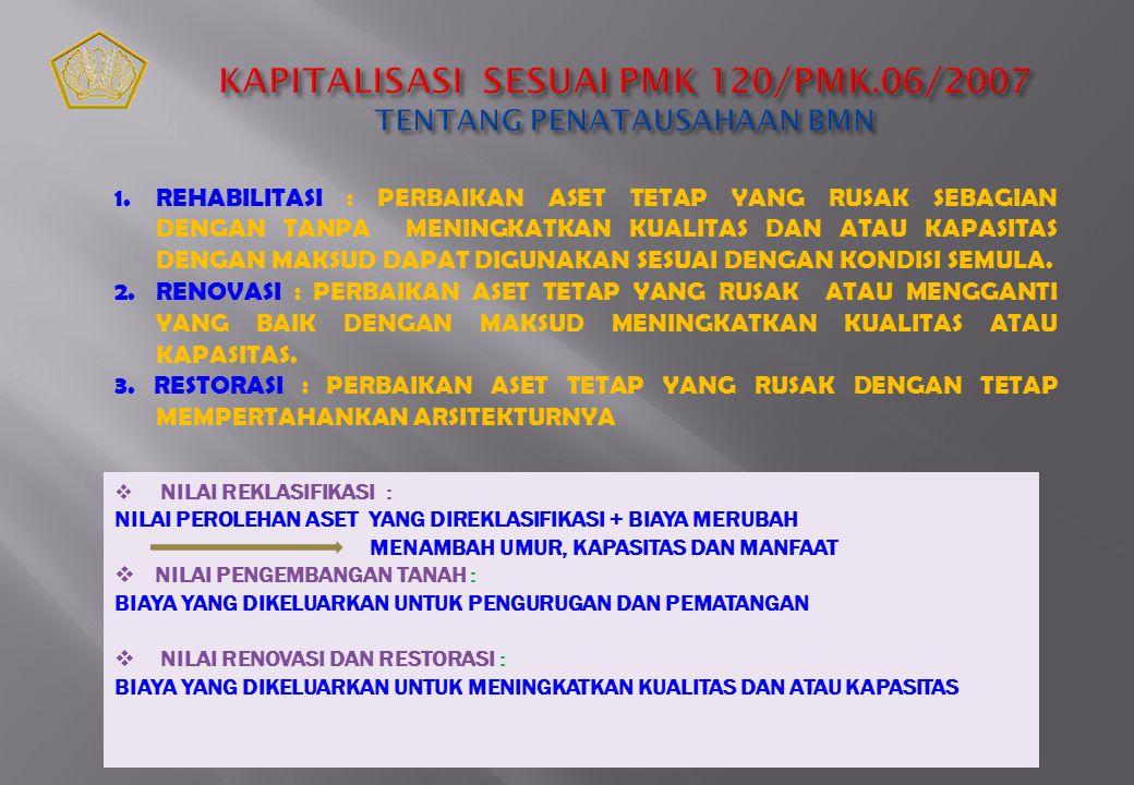 KAPITALISASI SESUAI PMK 120/PMK.06/2007 TENTANG PENATAUSAHAAN BMN