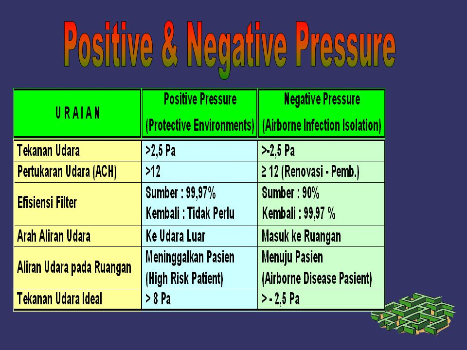 Positive & Negative Pressure