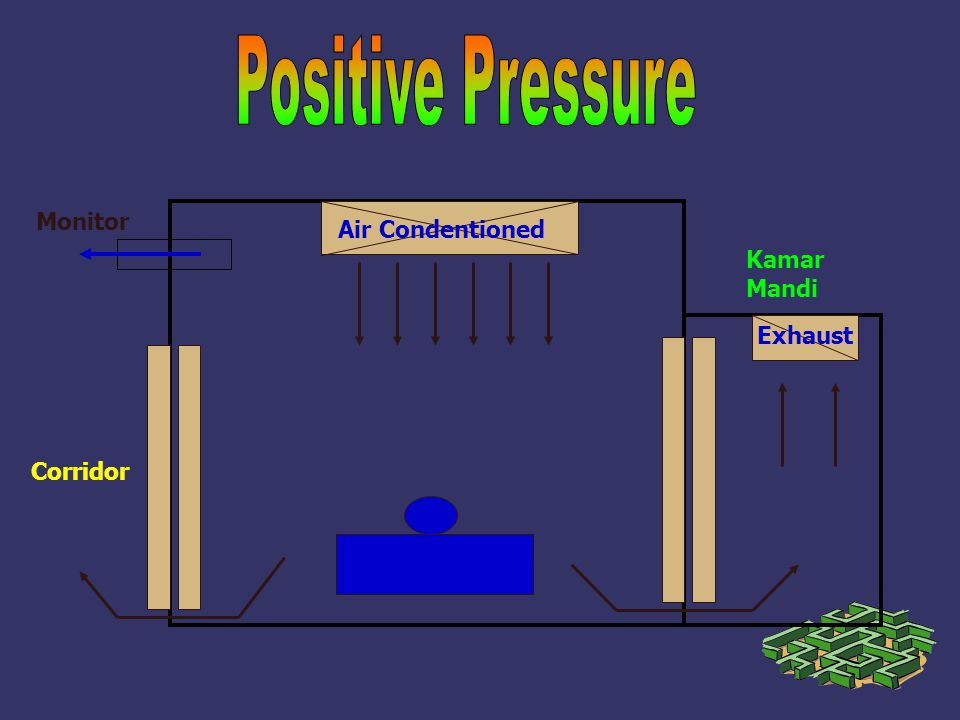 Positive Pressure Monitor Air Condentioned Kamar Mandi Exhaust