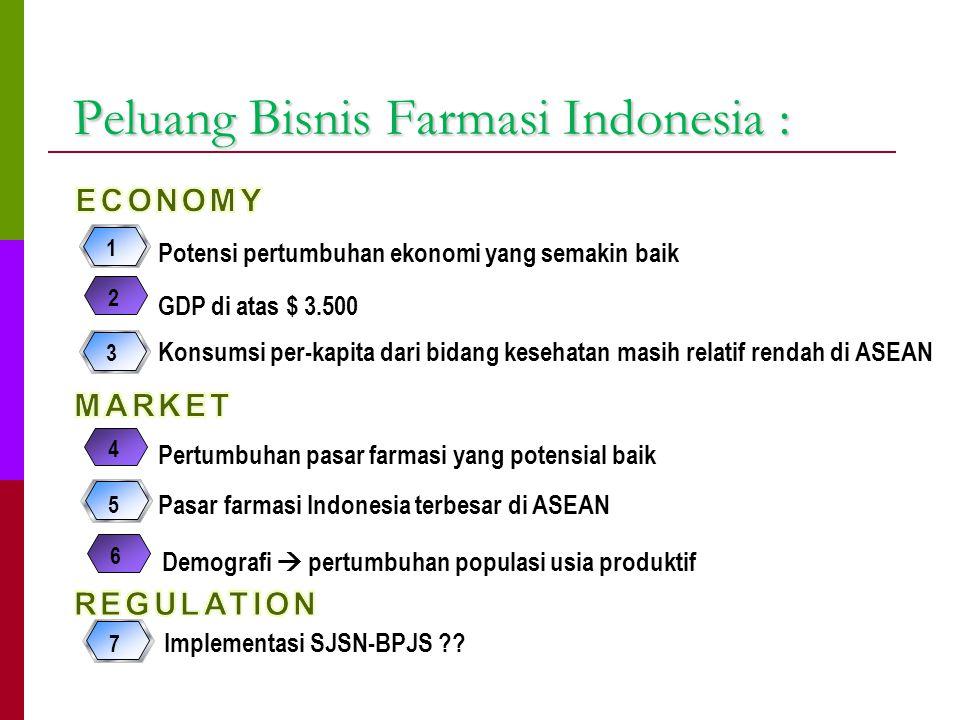 Peluang Bisnis Farmasi Indonesia :