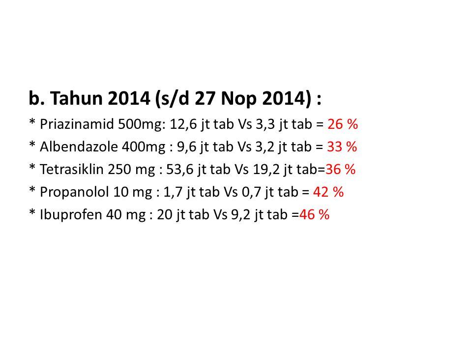 b. Tahun 2014 (s/d 27 Nop 2014) : * Priazinamid 500mg: 12,6 jt tab Vs 3,3 jt tab = 26 % * Albendazole 400mg : 9,6 jt tab Vs 3,2 jt tab = 33 %