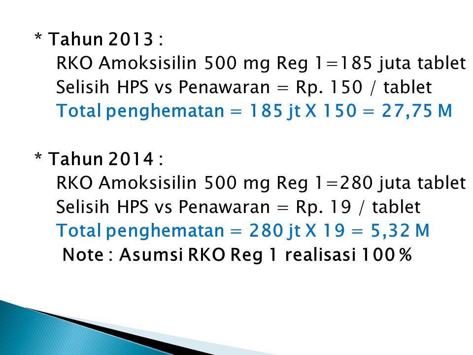 * Tahun 2013 : RKO Amoksisilin 500 mg Reg 1=185 juta tablet Selisih HPS vs Penawaran = Rp.