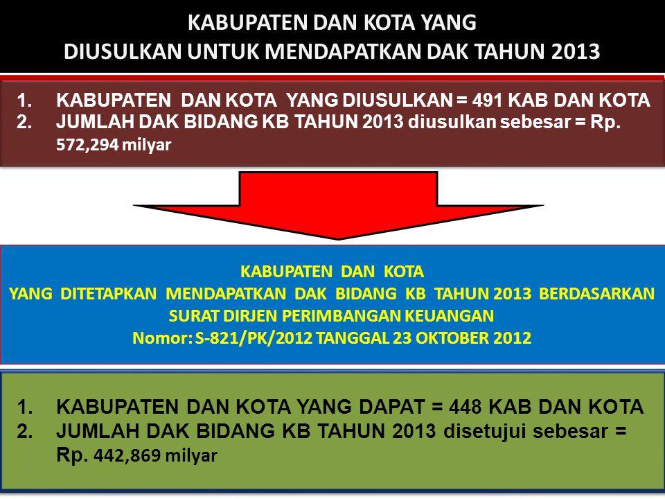 KABUPATEN DAN KOTA YANG DIUSULKAN UNTUK MENDAPATKAN DAK TAHUN 2013