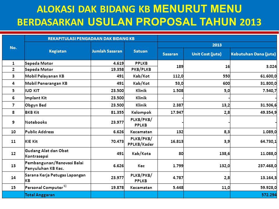 REKAPITULASI PENGADAAN DAK BIDANG KB PLKB/PKB/ PPLKB/Kader