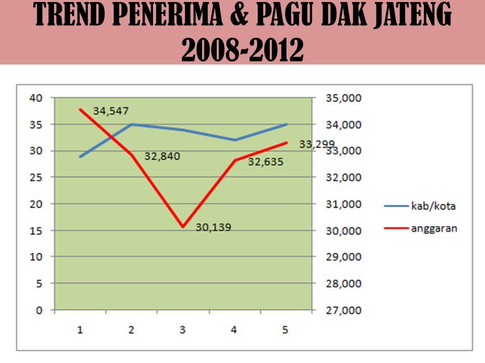 TREND PENERIMA & PAGU DAK JATENG 2008-2012