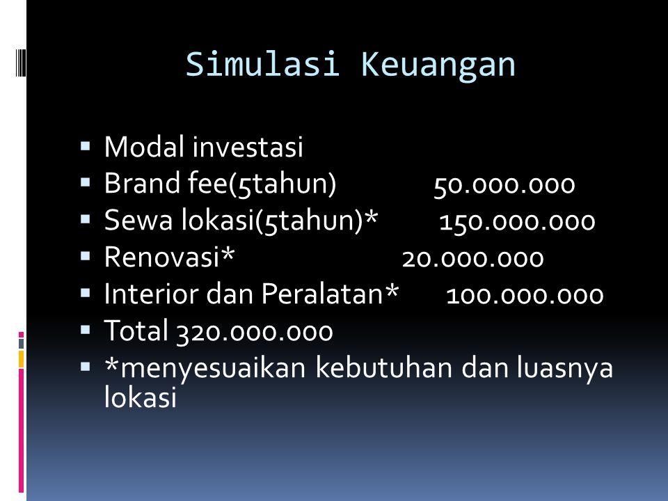 Simulasi Keuangan Modal investasi Brand fee(5tahun) 50.000.000