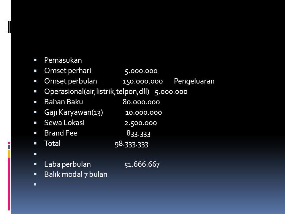 Pemasukan Omset perhari 5.000.000. Omset perbulan 150.000.000 Pengeluaran.