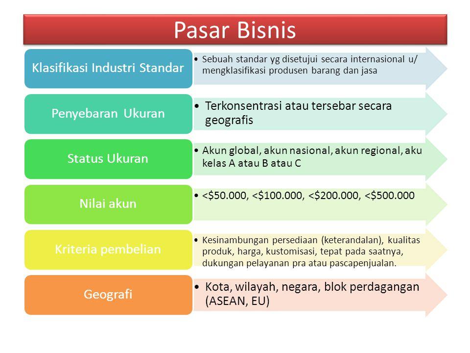 Klasifikasi Industri Standar