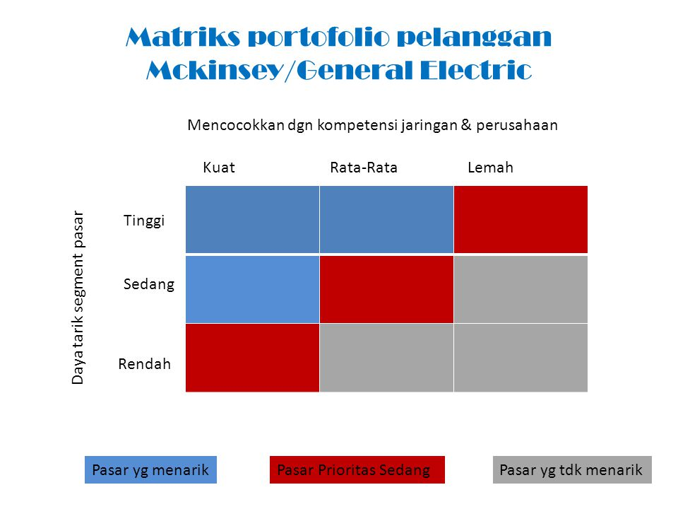 Matriks portofolio pelanggan Mckinsey/General Electric